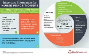 Home Design Math Project online nurse practitioner masters programs