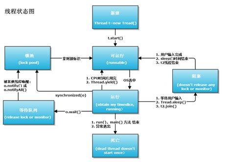 java thread tutorial thread states 为程序员服务