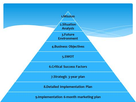 template for strategic planning strategic planning template images