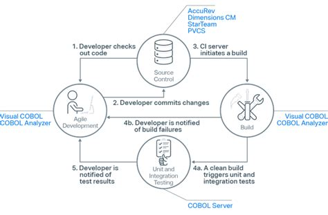 continuous integration workflow diagram continuous integration and micro focus development tools