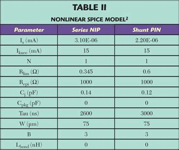 pin diode model spice pin diode spice model 28 images how to model a noisy zener diode in ltspice electrical
