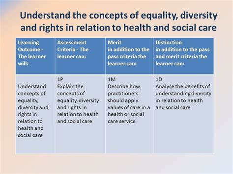 the concept of diversity in world literature unit lesson understand the concepts of equality diversity and rights