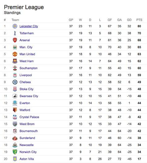soccer league tables premier league table