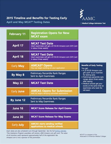Mba Application Time Line by April And May Mcat Timeline Benefits Of Testing Early