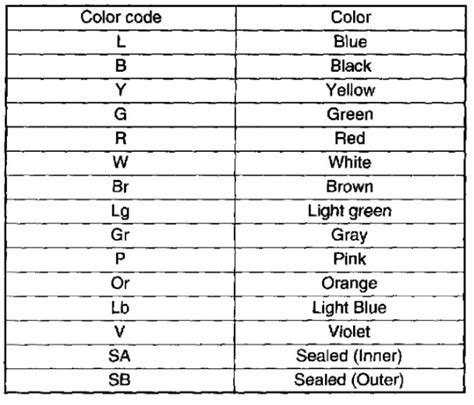 wire color code abbreviations efcaviation