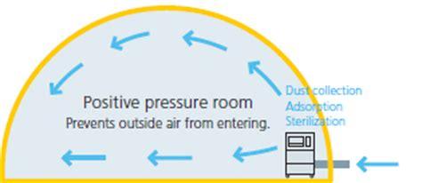 Positive Pressure Room by Negative Pressure Rooms Volvoab