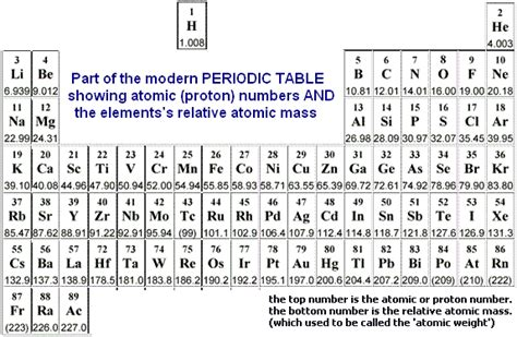 What Does Ag Stand For On The Periodic Table by 1 Historical Introduction To The Periodic Table History