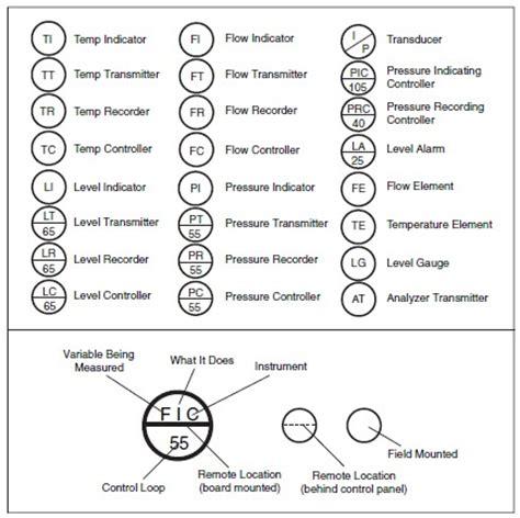 instrument loop diagram symbols process diagram symbols field instrumentation