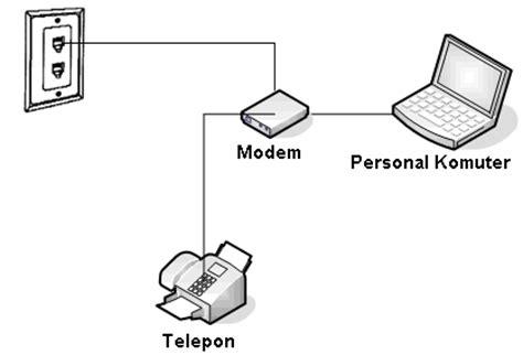 layout jaringan internet about me