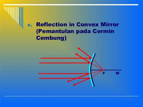 Cermin Cembung lensa cermin dan gelombang