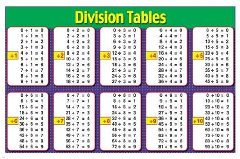 freebies multiples and division clip division table search division