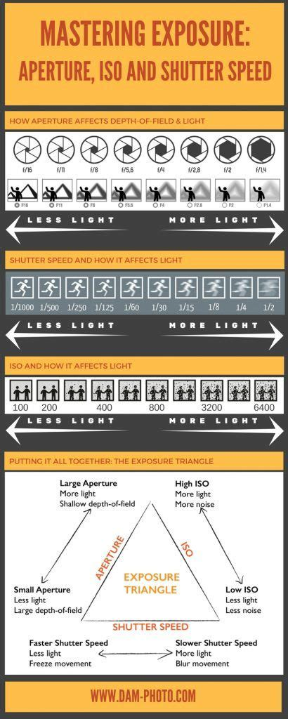 more on f stops and shutter speeds james gilmore cheat sheet to help you master the exposure triangle iso