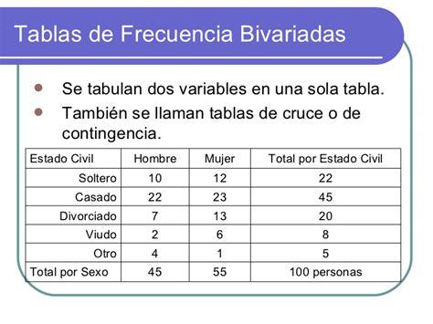 tabla de frecuencia variable cualitativa con excel youtube an 225 lisis estad 237 stico