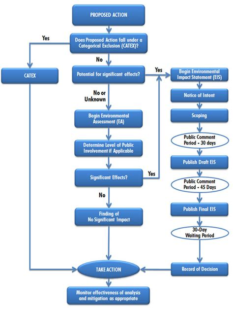 nepa process flowchart object moved