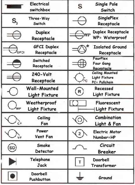 electrical blueprint symbols myideasbedroom