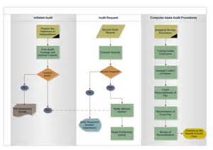 Floor Plan Maker Online Audit Process Flowchart Free Audit Process Flowchart