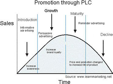 Arthur Keppel Jones Essay Prize by Promotion Through Product Cycle Promotions
