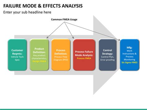 Failure Mode and Effect Analysis (FMEA) PowerPoint