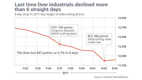 Debt Ceiling Crisis by Dow Seven Day Losing Streak Worst Since Debt Ceiling