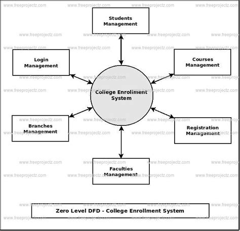 data flow diagram for login college enrollment system dataflow diagram