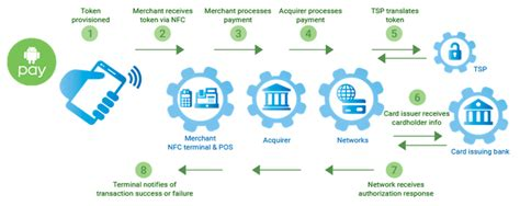 how nfc technology works hatch smart manufacturing for