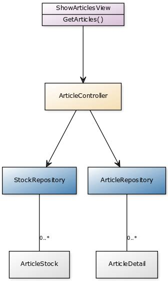 repository pattern service locator design pattern service locator blog net