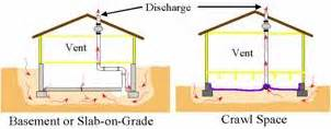 how to reduce radon gas in basement reducing radon in your home national radon program services