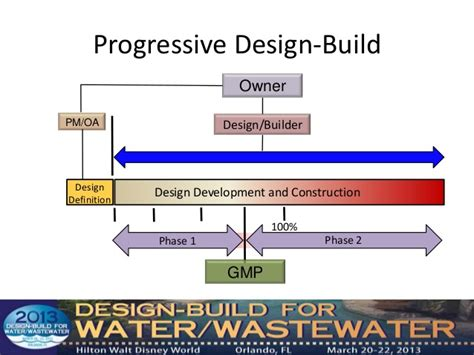 design build meaning definition of progressive design build developing