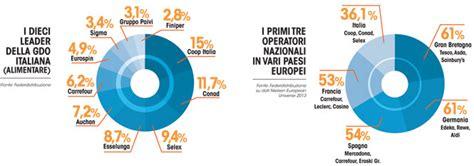 distribuzione alimentare italia gdo nanetti d italia