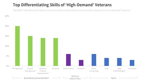 Mba Skills In Demand by 2017 Veteran Insights Report The Types Of Veterans Who