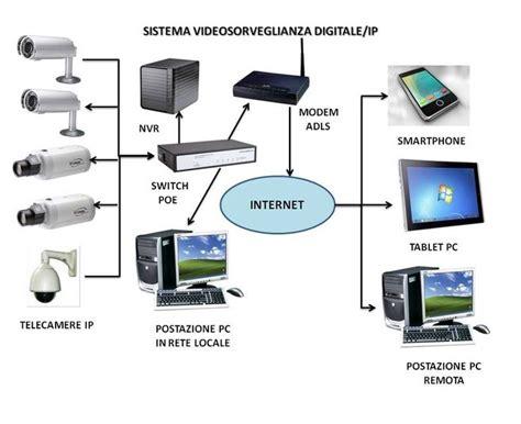 software per ip schema impianto videosorveglianza ip fare di una mosca