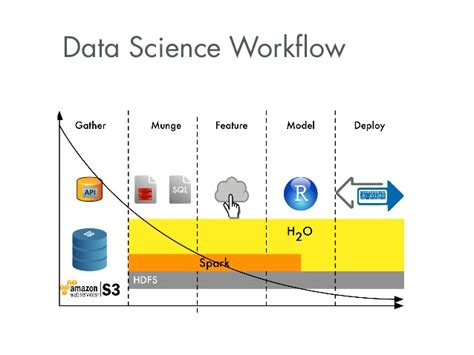 scientific workflow how to win data science competitions with learning