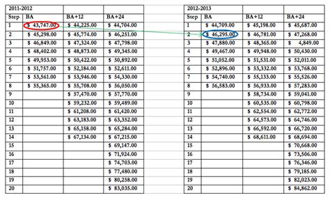 pattern grader salary how teachers salary schedules make pay increases misleading