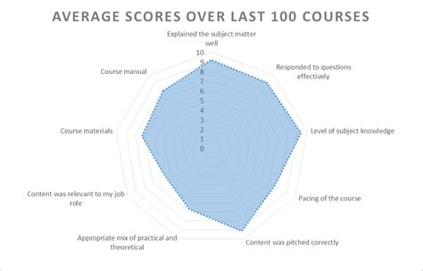 radar layout excel exle radar chart created in excel 2013