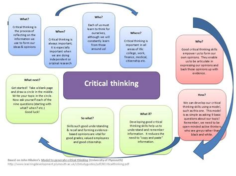 What Is A Critical Thinking Essay by Journal Critical Thinking Essays Written By Scholars
