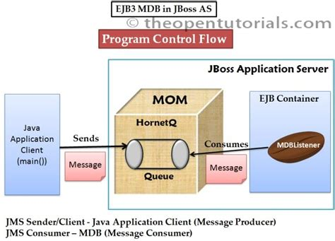 tutorial java jboss remote jms client and ejb3 mdb queue consumer in eclipse