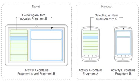 layoutinflater tablet android nested fragments multi pane in tab stack