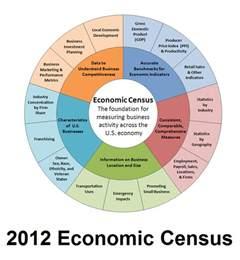 us census bureau department of commerce