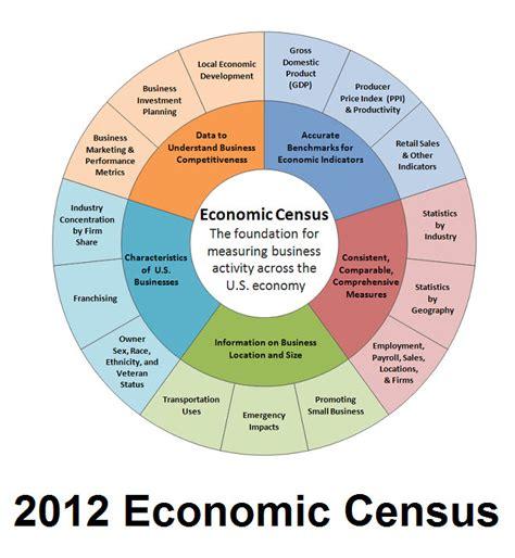 us census bureau us census bureau department of commerce
