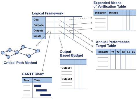 logical framework companion tools project starter usaid
