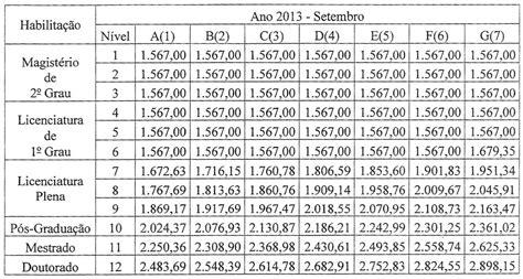 tabela salarial 2016 tabela de piso salarial das profisses tabela salarial professores 2016 newhairstylesformen2014 com