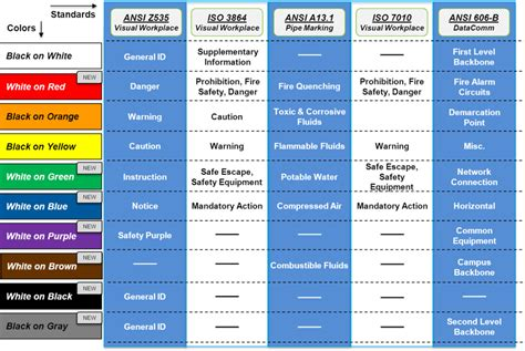 osha color chart search workflow colour chart make time and color charts