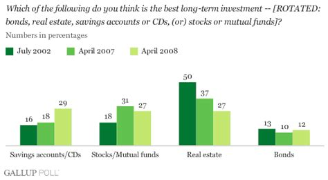 best term investments americans seek investing safe haven