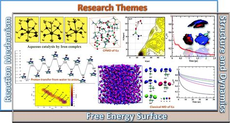 gromacs tutorial ionic liquid dr bhabani s mallik department of chemistry iit