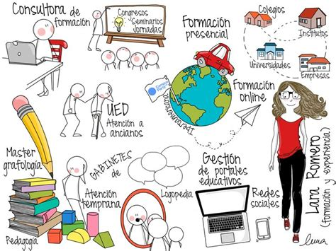 imagenes visual thinking 80 best images about pensamiento visual visual thinking