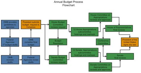 budgeting process flowchart an overview of the federal budget process and