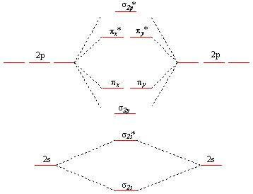 mo diagram for o2 molecular orbital theory how can bn be paramagnetic