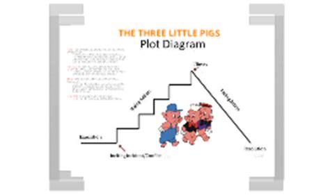 the three pigs plot diagram the three pigs plot diagram by zabalza on prezi