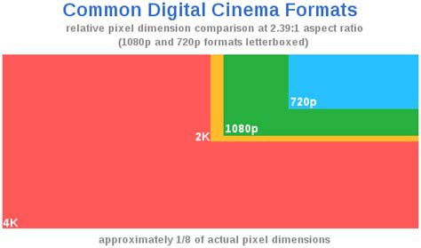 format video red digital cinematography wikipedia