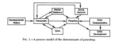 The Process Of Parenting Edisi 8 1 families and individuals in societal contexts digital